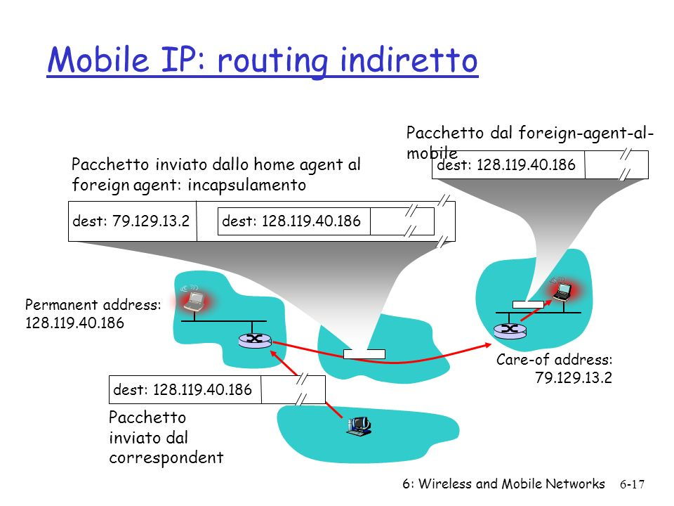 Mobile IP: routing indiretto
