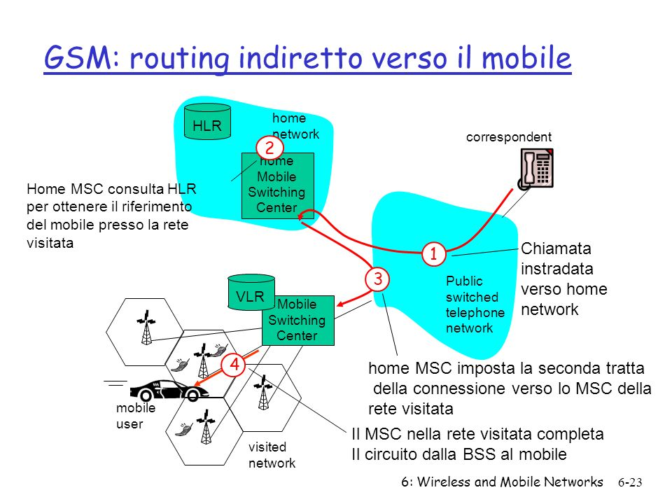 GSM: routing indiretto verso il mobile