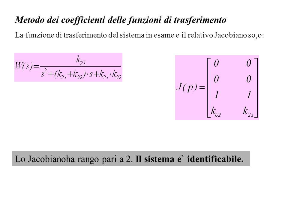 Metodo dei coefficienti delle funzioni di trasferimento