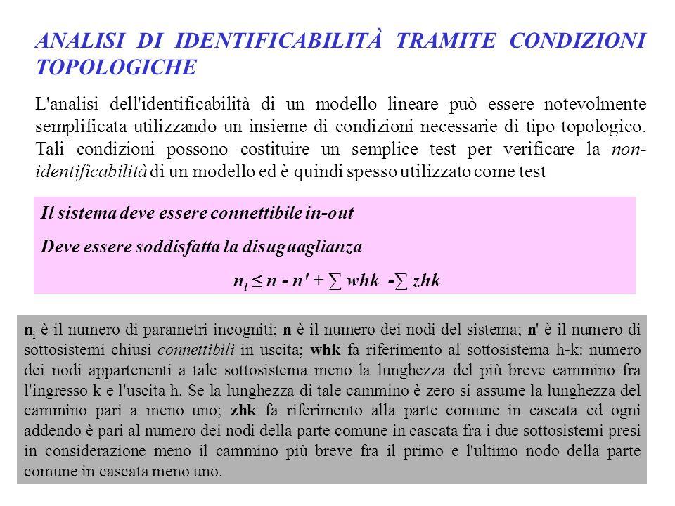 ANALISI DI IDENTIFICABILITÀ TRAMITE CONDIZIONI TOPOLOGICHE