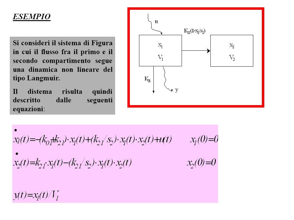 ESEMPIO Si consideri il sistema di Figura in cui il flusso fra il primo e il secondo compartimento segue una dinamica non lineare del tipo Langmuir.
