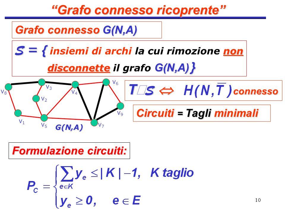 Grafo connesso ricoprente Formulazione circuiti: