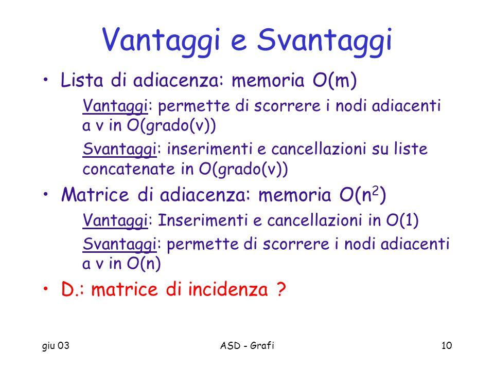 Vantaggi e Svantaggi Lista di adiacenza: memoria O(m)