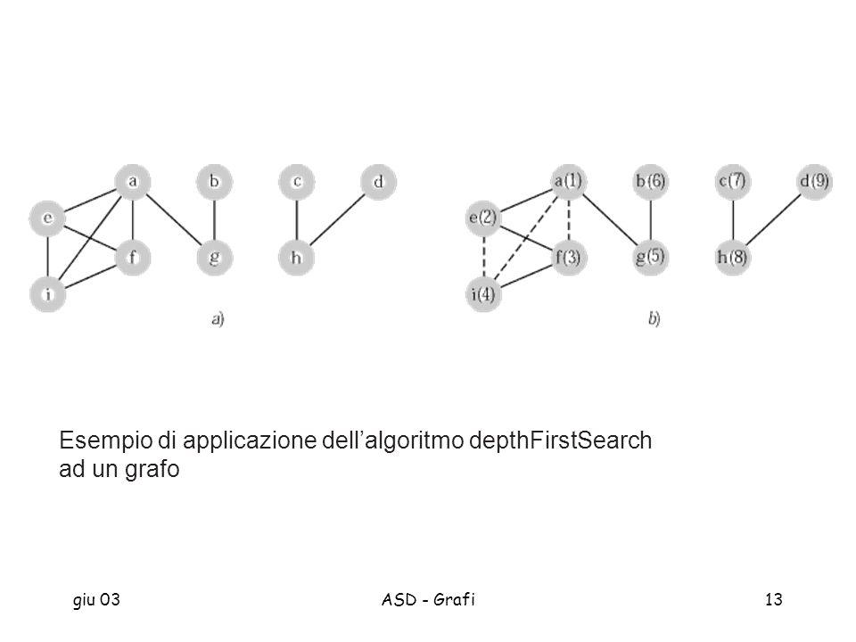 Esempio di applicazione dell'algoritmo depthFirstSearch ad un grafo