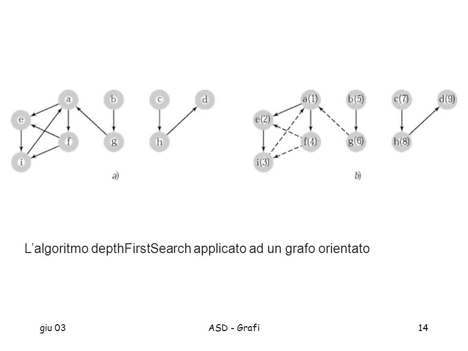 L'algoritmo depthFirstSearch applicato ad un grafo orientato