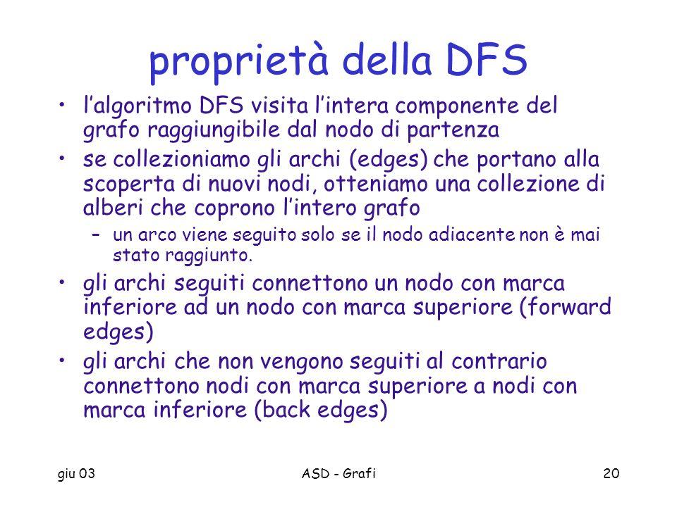 proprietà della DFS l'algoritmo DFS visita l'intera componente del grafo raggiungibile dal nodo di partenza.