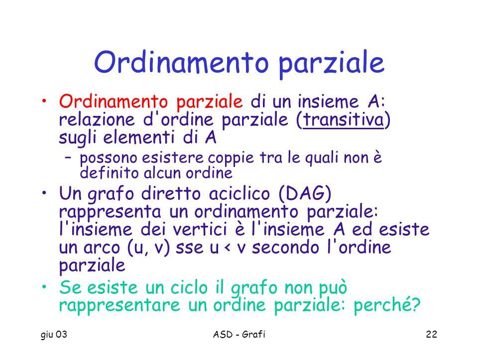 Ordinamento parziale Ordinamento parziale di un insieme A: relazione d ordine parziale (transitiva) sugli elementi di A.