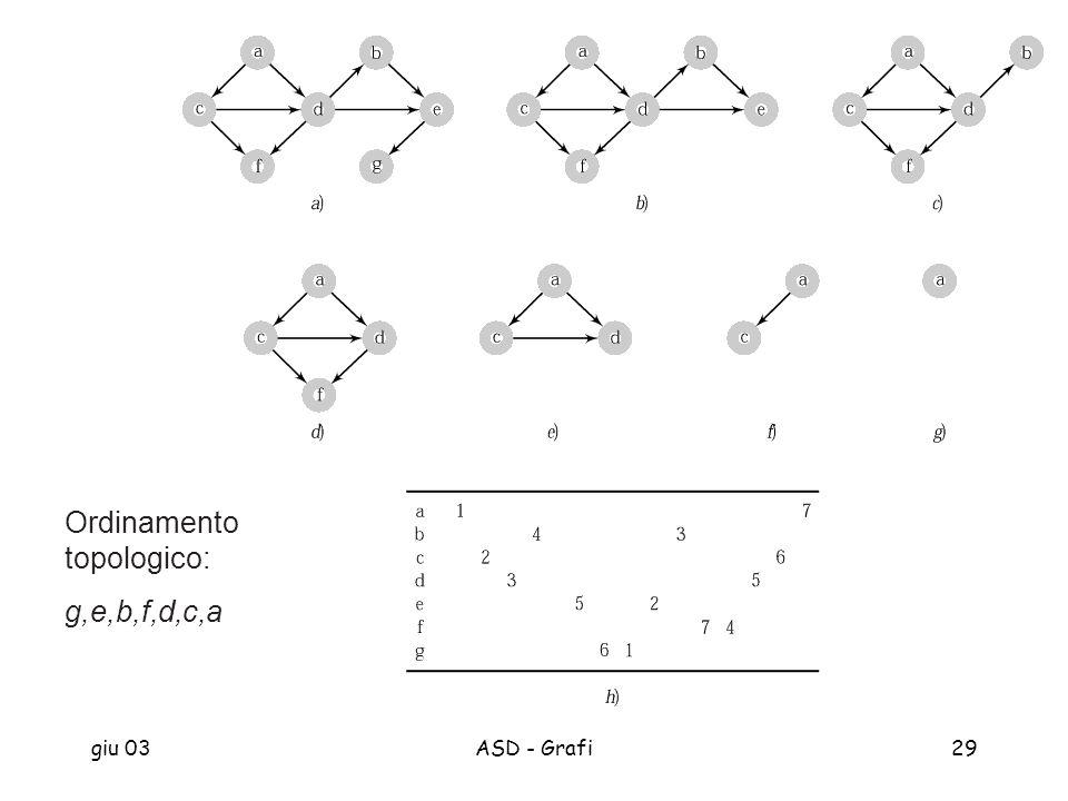 Ordinamento topologico: g,e,b,f,d,c,a