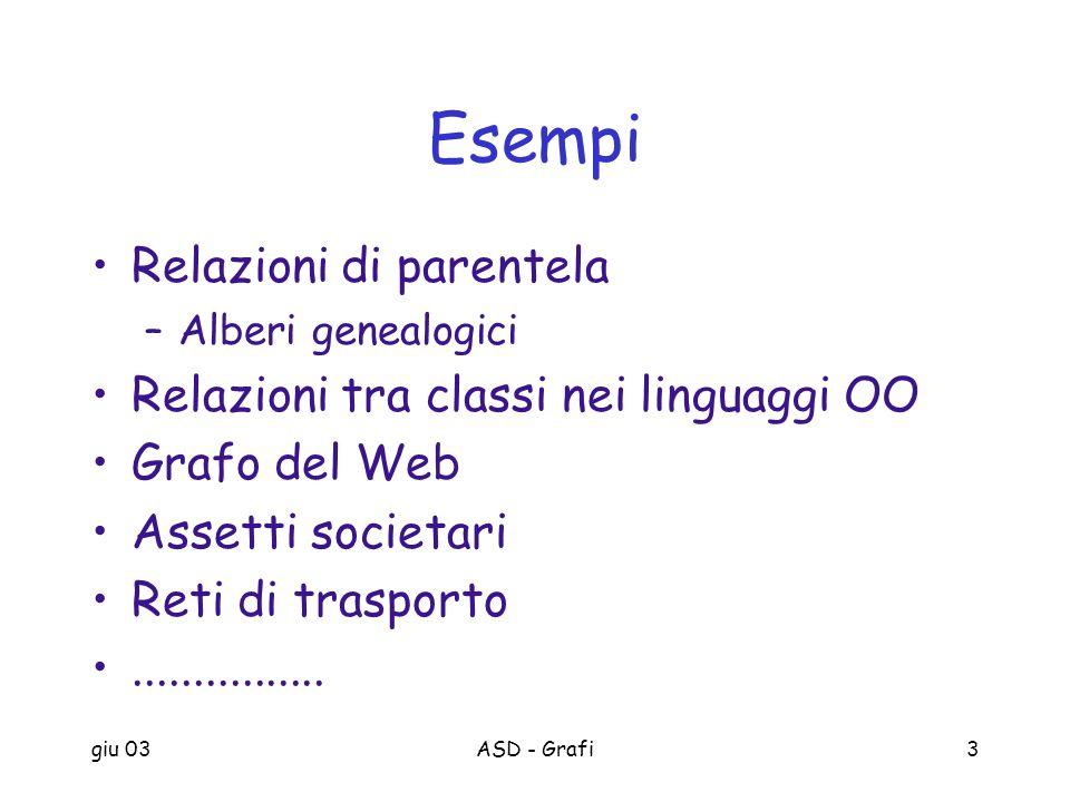 Esempi Relazioni di parentela Relazioni tra classi nei linguaggi OO