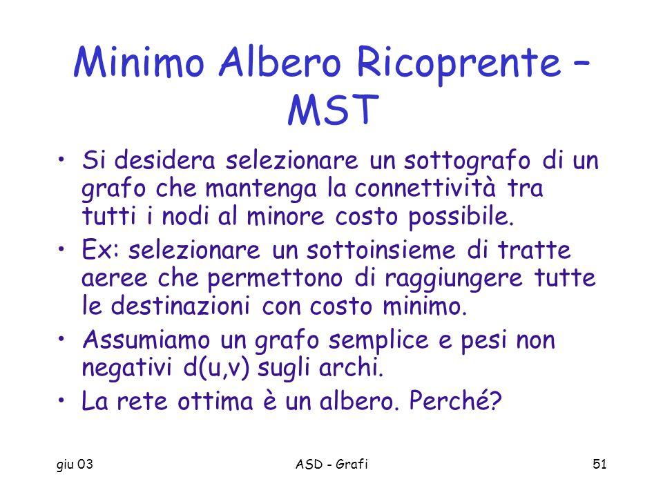 Minimo Albero Ricoprente – MST