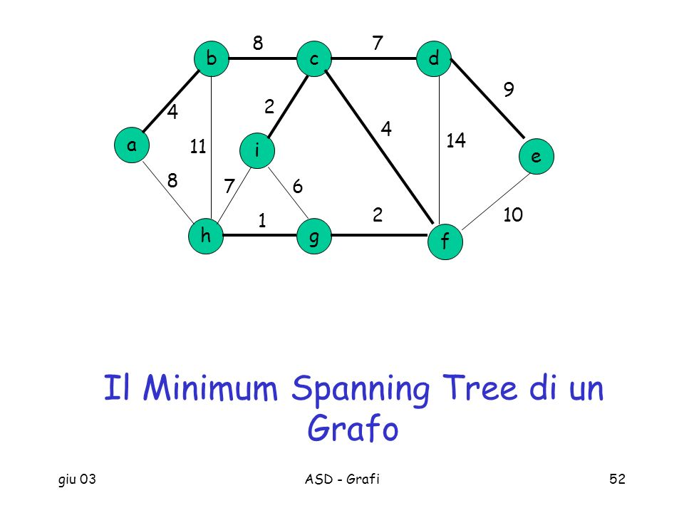 Il Minimum Spanning Tree di un Grafo