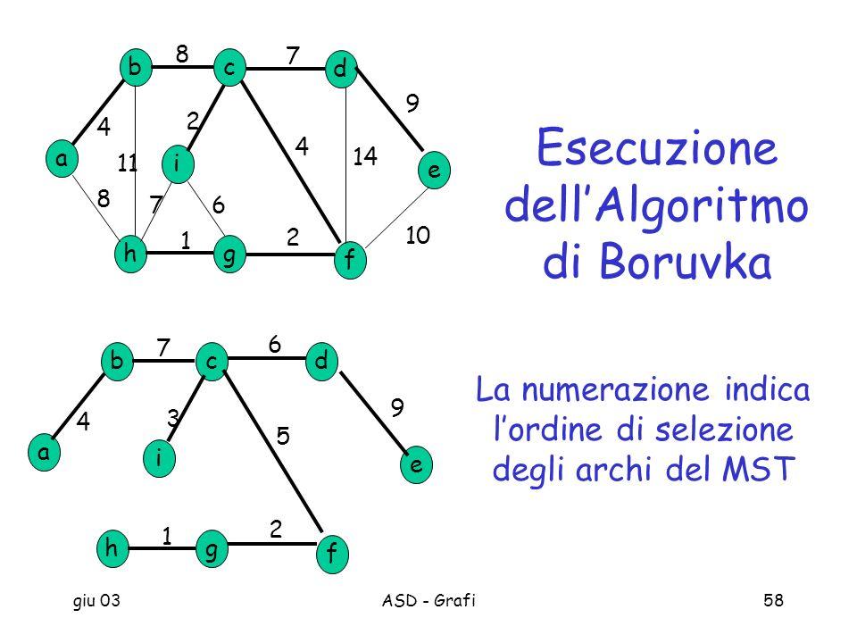Esecuzione dell'Algoritmo di Boruvka