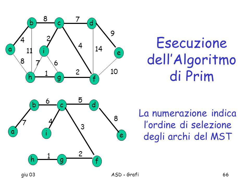 Esecuzione dell'Algoritmo di Prim