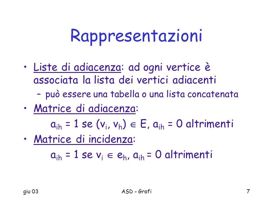 Rappresentazioni Liste di adiacenza: ad ogni vertice è associata la lista dei vertici adiacenti. può essere una tabella o una lista concatenata.