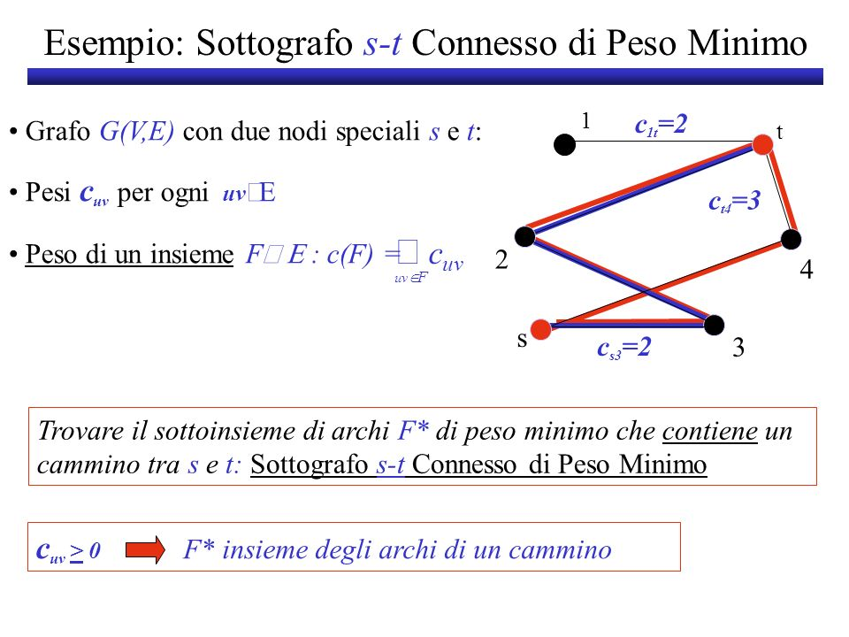 Esempio: Sottografo s-t Connesso di Peso Minimo