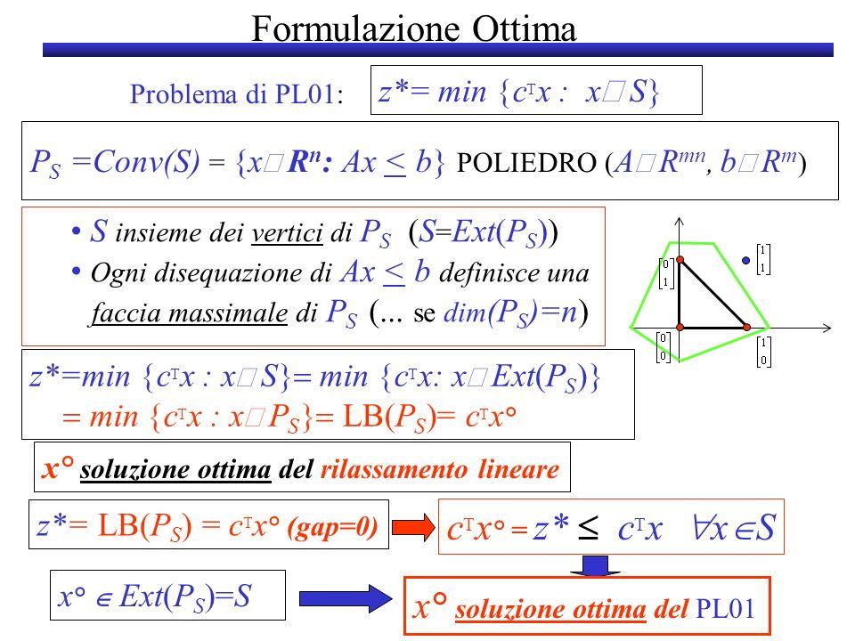 x° soluzione ottima del PL01