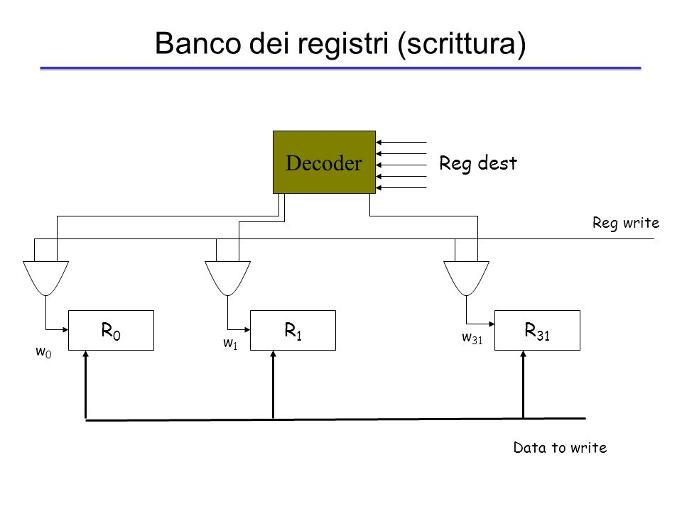 Banco dei registri (scrittura)