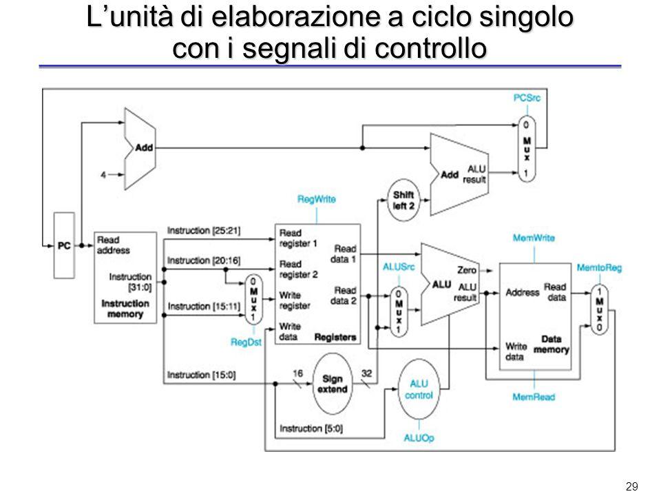 L'unità di elaborazione a ciclo singolo con i segnali di controllo