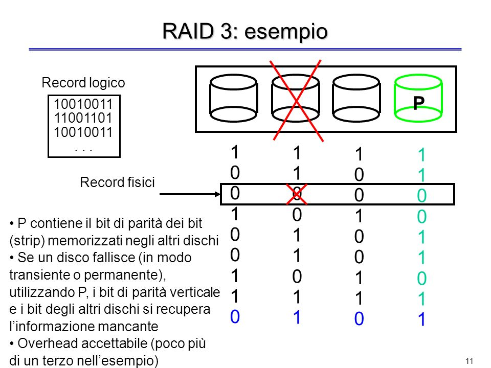 RAID 3: esempio P 1 Record logico 10010011 11001101 . . .