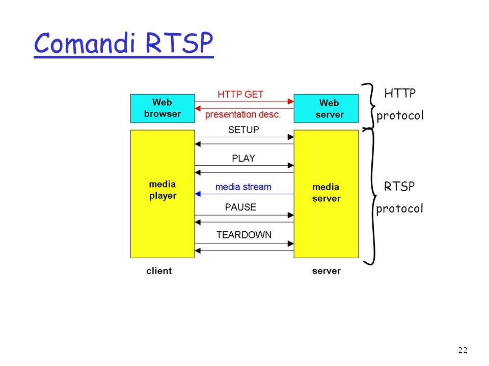 Comandi RTSP HTTP protocol RTSP protocol