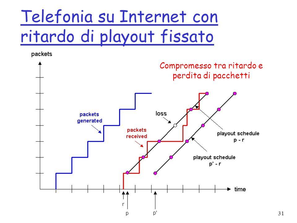 Telefonia su Internet con ritardo di playout fissato