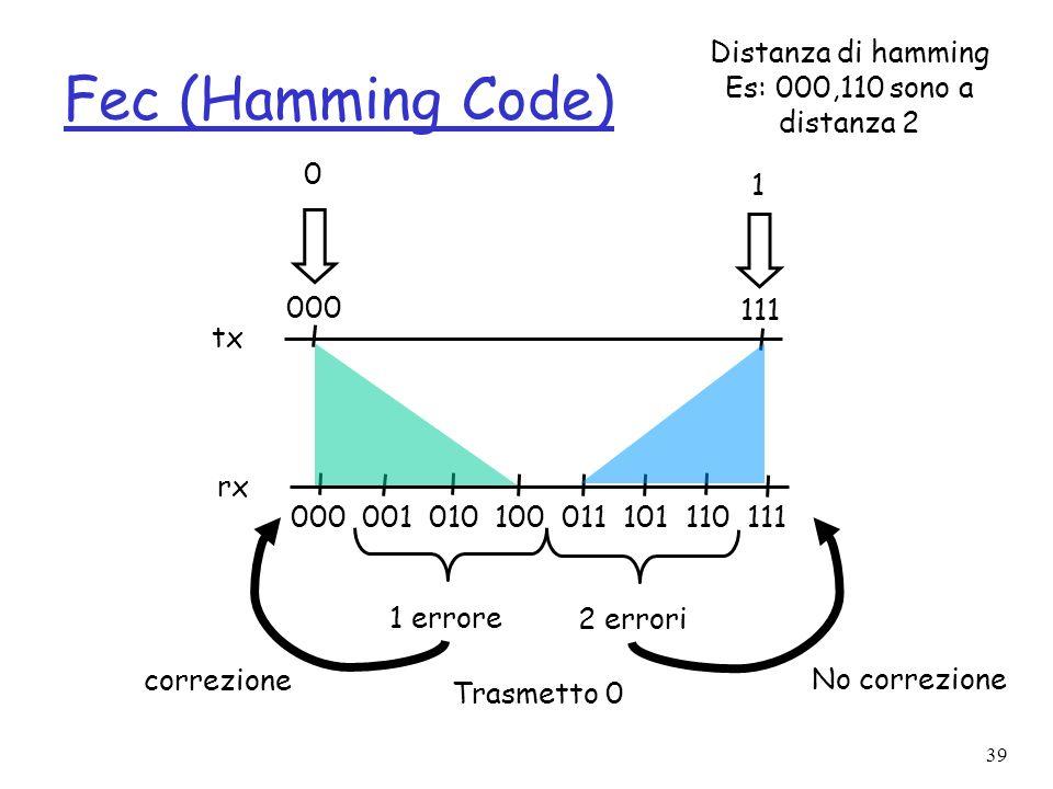 Fec (Hamming Code) Distanza di hamming Es: 000,110 sono a distanza 2 1