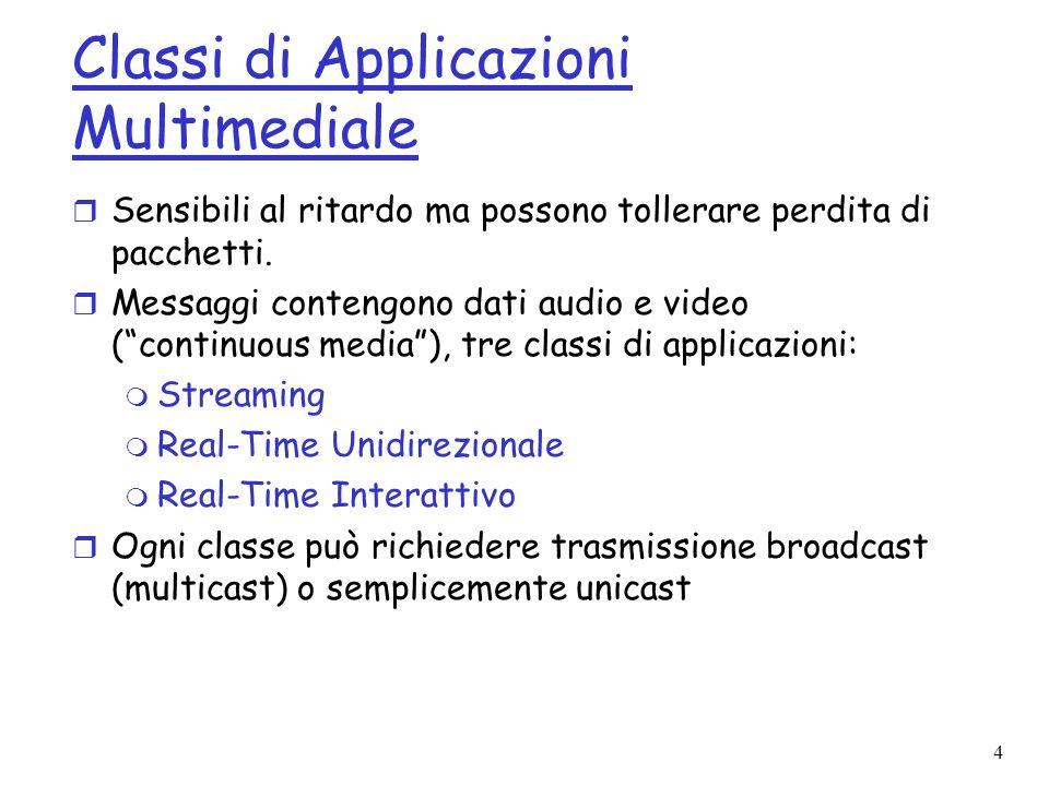 Classi di Applicazioni Multimediale