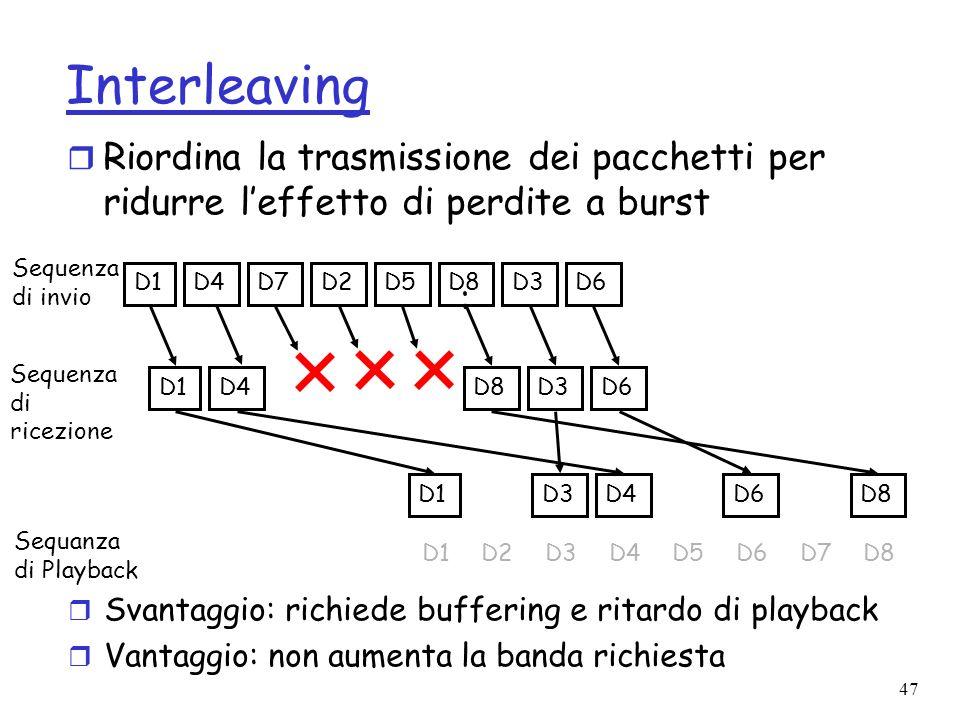Interleaving Riordina la trasmissione dei pacchetti per ridurre l'effetto di perdite a burst. D1. D4.