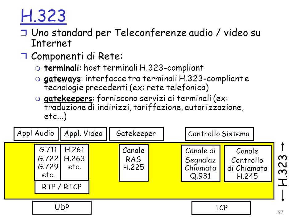 H.323 H.323 Uno standard per Teleconferenze audio / video su Internet