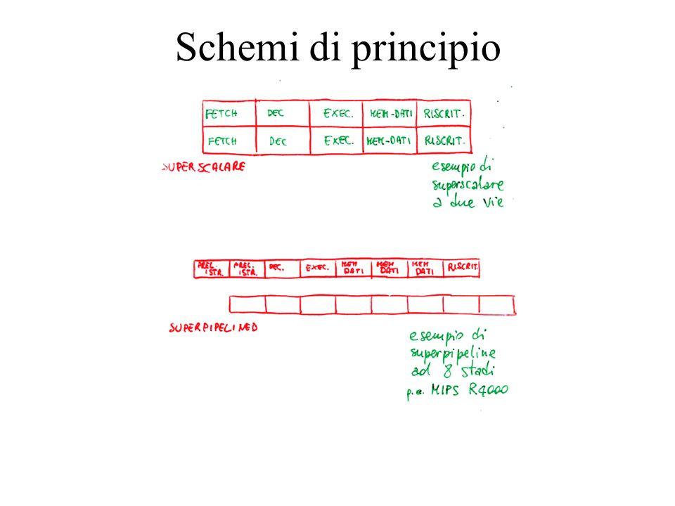 Schemi di principio