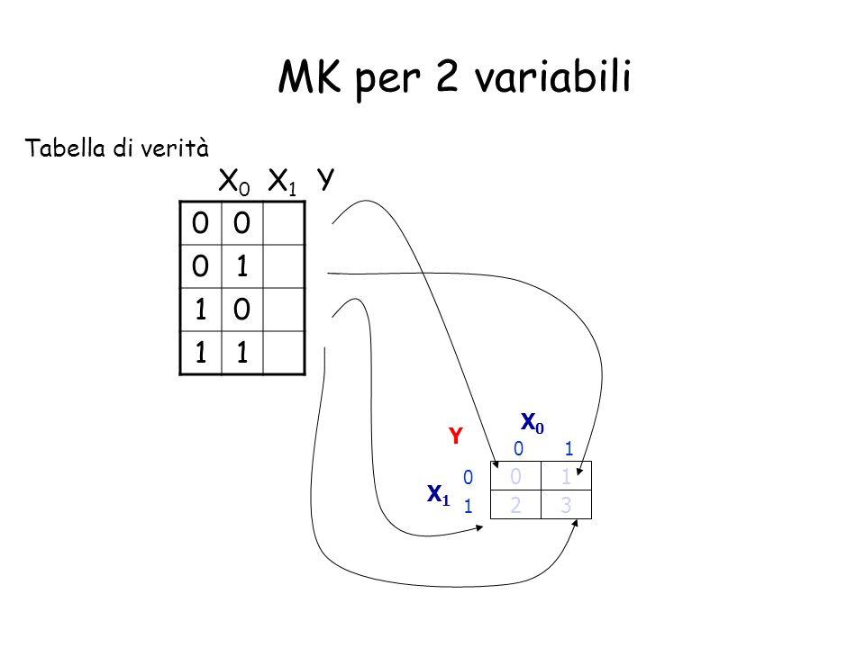 MK per 2 variabili Tabella di verità X0 X1 Y 1 X0 Y 1 1 X1 1 2 3