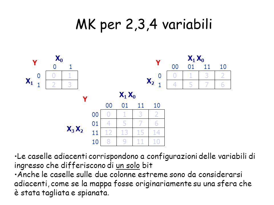 MK per 2,3,4 variabili X0. X1 X0. Y. Y. 1. 00. 01. 11. 10. 1. 1. 3. 2. X1. X2. 1. 2.