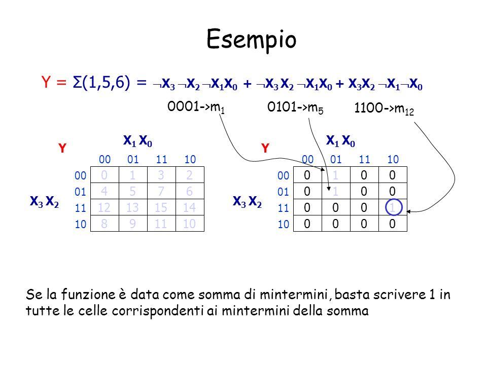 Esempio Y = Σ(1,5,6) = X3 X2 X1X0 + X3 X2 X1X0 + X3X2 X1X0