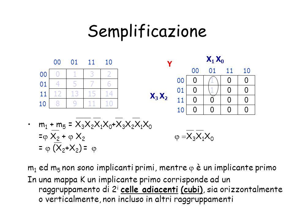 Semplificazione m1 + m5 = X3X2X1X0+X3X2X1X0 =j X2 + j X2 j =X3X1X0