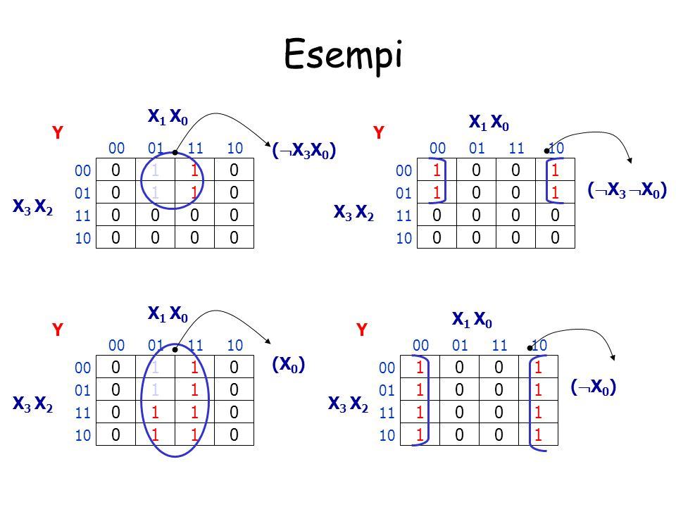 Esempi X1 X0 X1 X0 Y Y (X3X0) 1 1 1 1 (X3 X0) 1 1 1 1 X3 X2 X3 X2