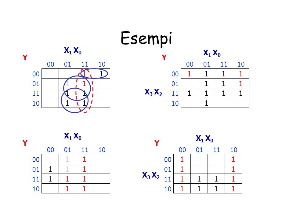 Esempi X1 X0. X1 X0. Y. Y. 00. 01. 11. 10. 00. 01. 11. 10. 00. 1. 1. 00. 1. 1. 1.