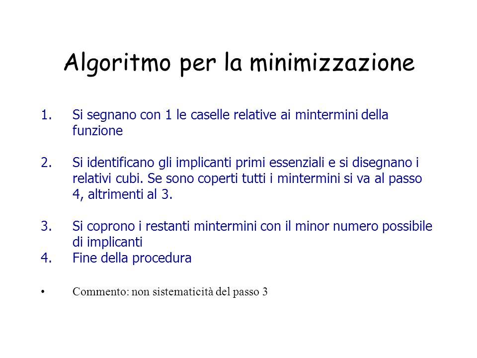 Algoritmo per la minimizzazione