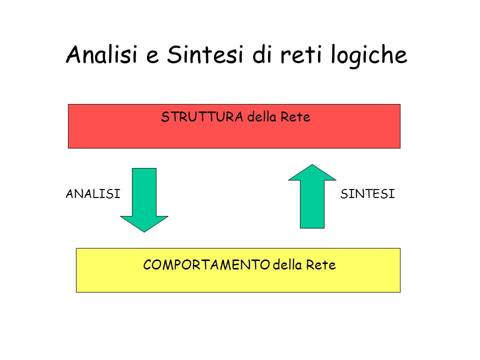 Analisi e Sintesi di reti logiche