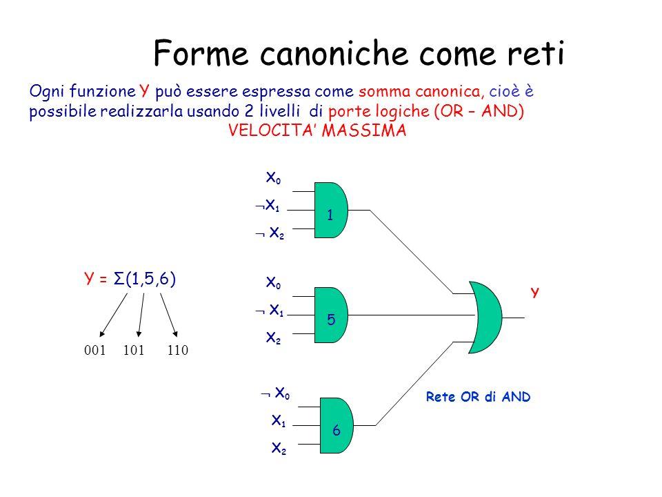 Forme canoniche come reti