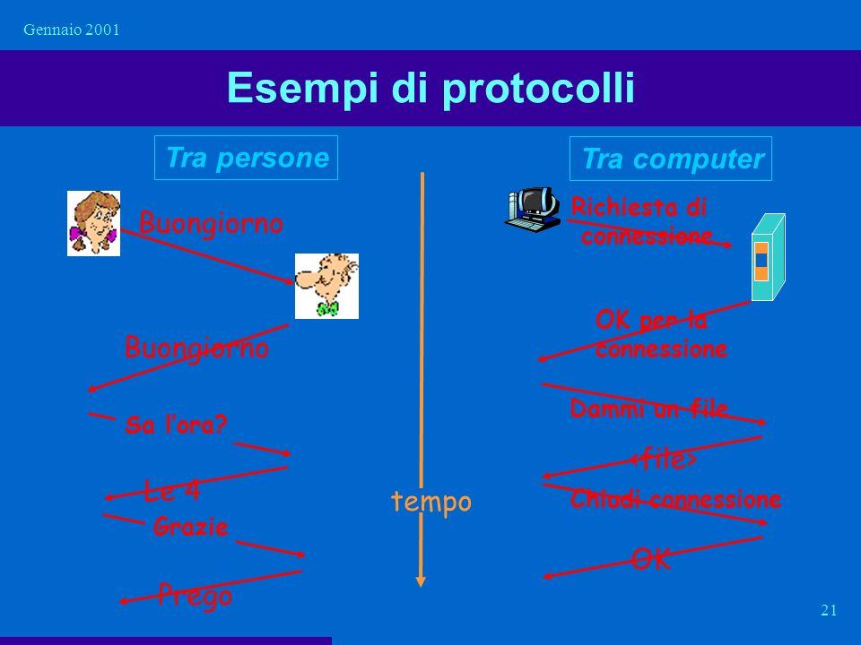 Esempi di protocolli Tra persone Tra computer Buongiorno <file>