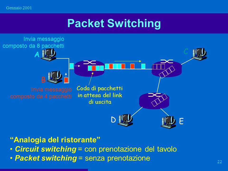 Packet Switching C A B D E Analogia del ristorante
