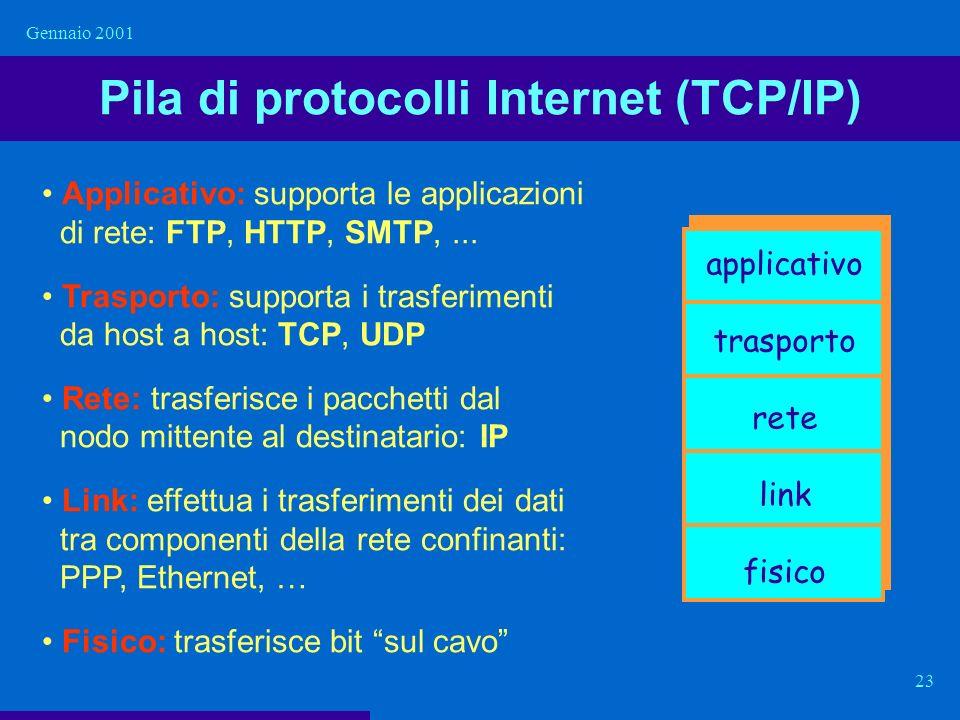 Pila di protocolli Internet (TCP/IP)