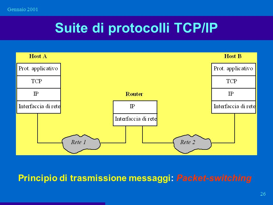 Suite di protocolli TCP/IP