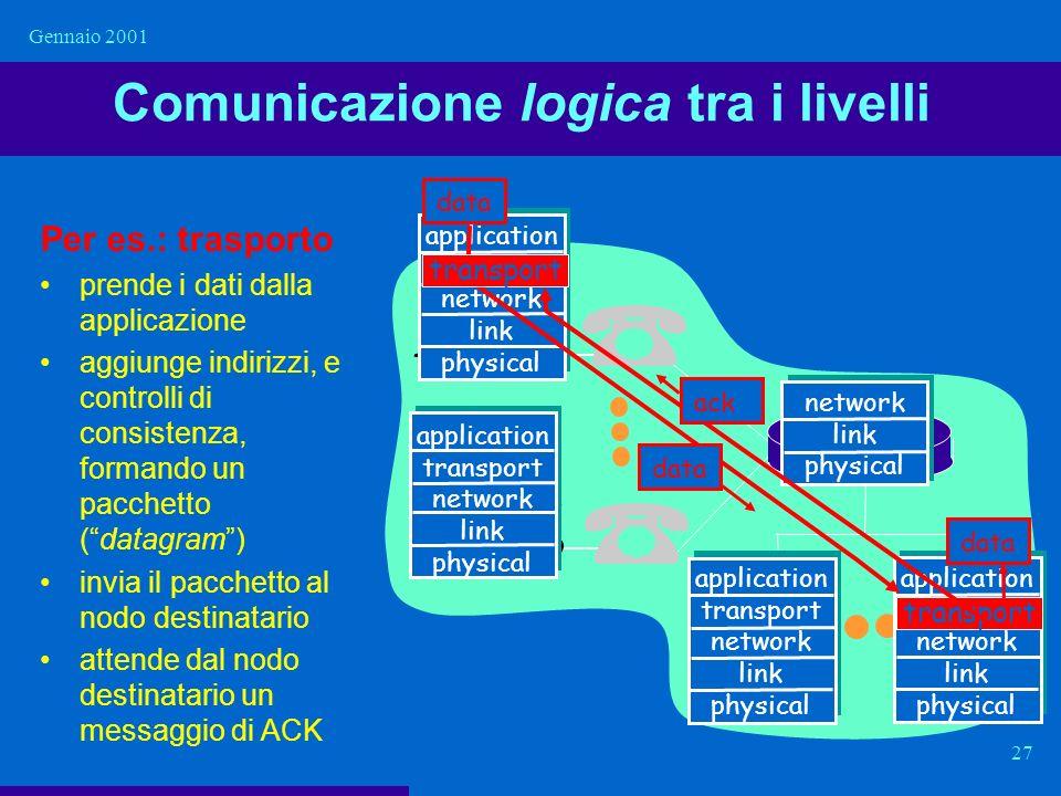 Comunicazione logica tra i livelli