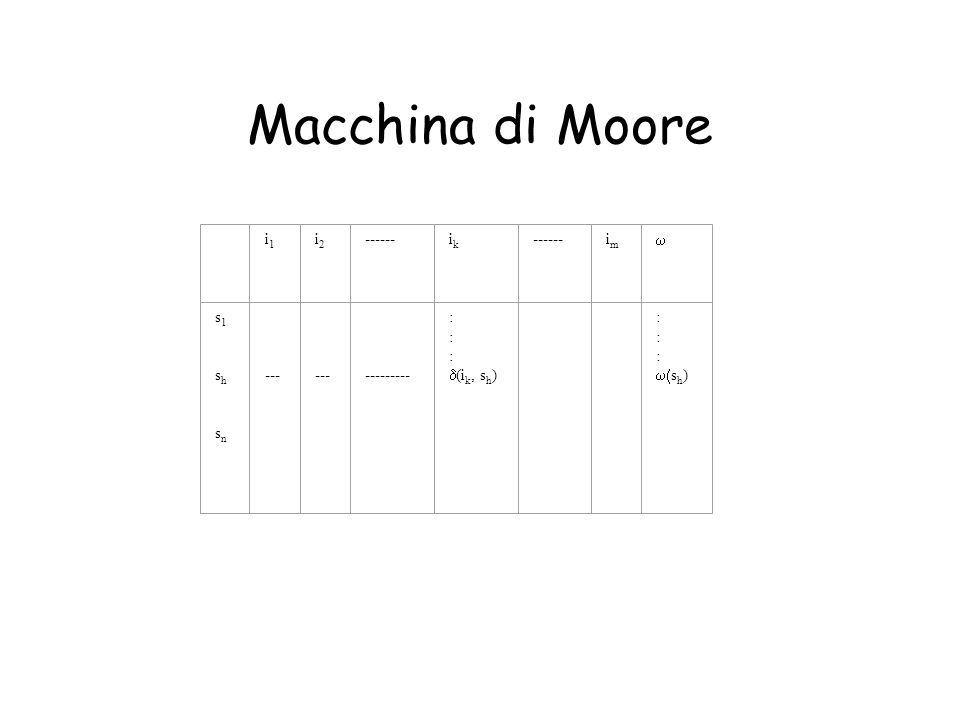 Macchina di Moore i1 i2 ------ ik im w s1 sh sn --- --------- :