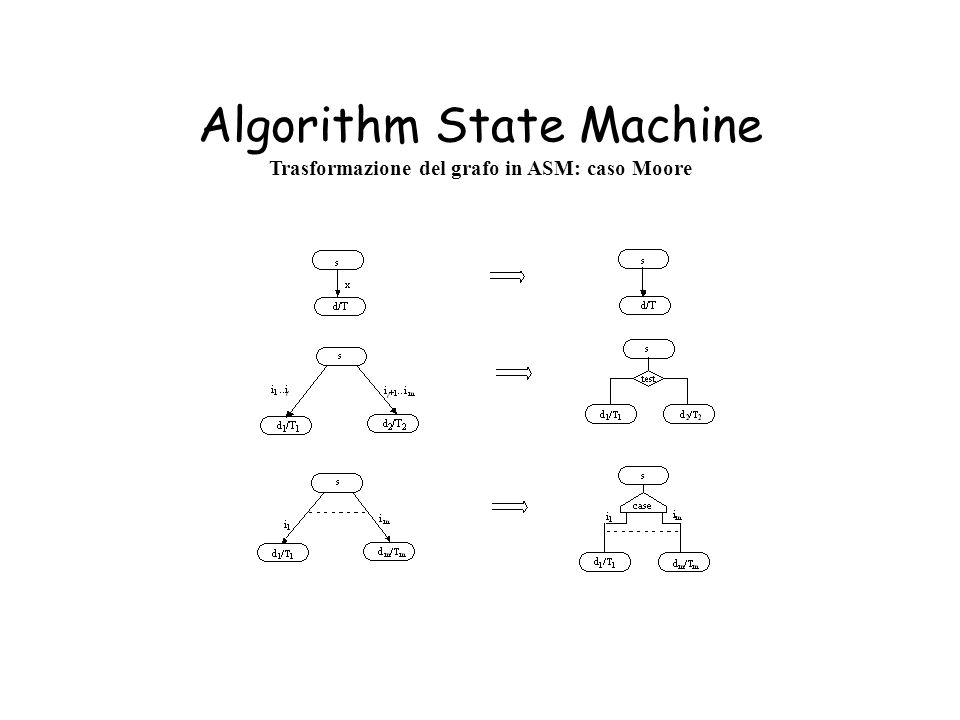 Algorithm State Machine