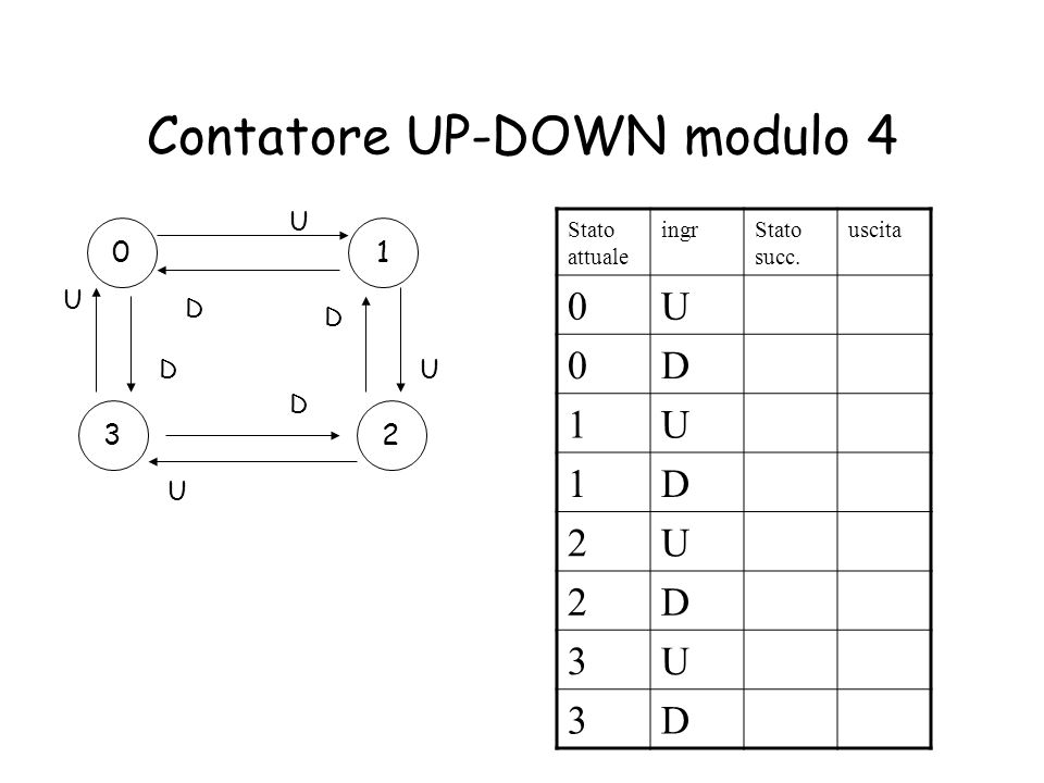 Contatore UP-DOWN modulo 4