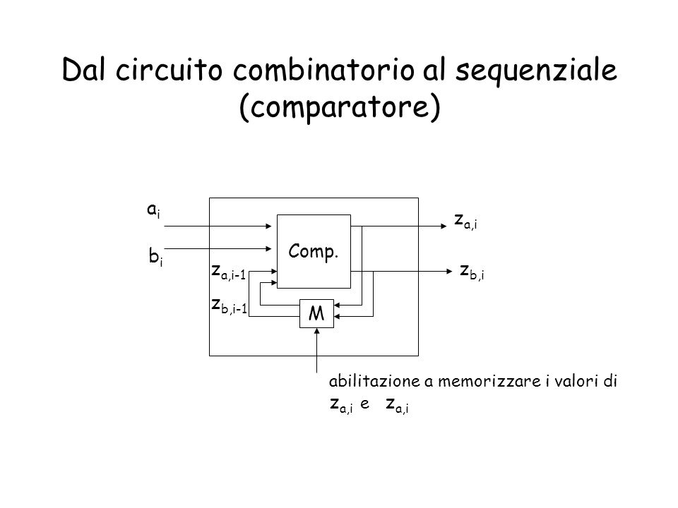 Dal circuito combinatorio al sequenziale (comparatore)