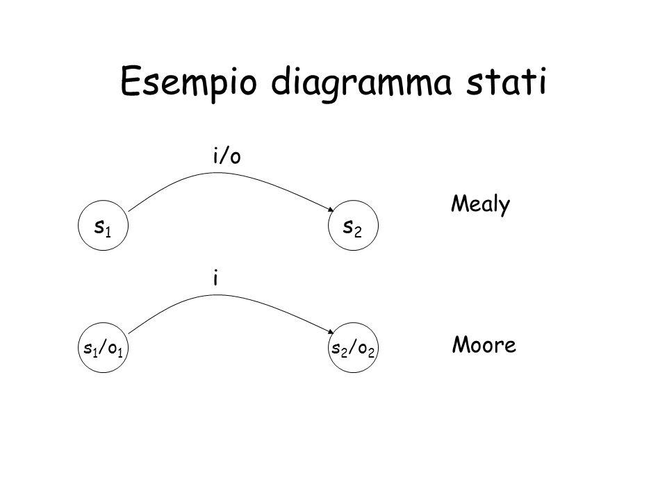 Esempio diagramma stati