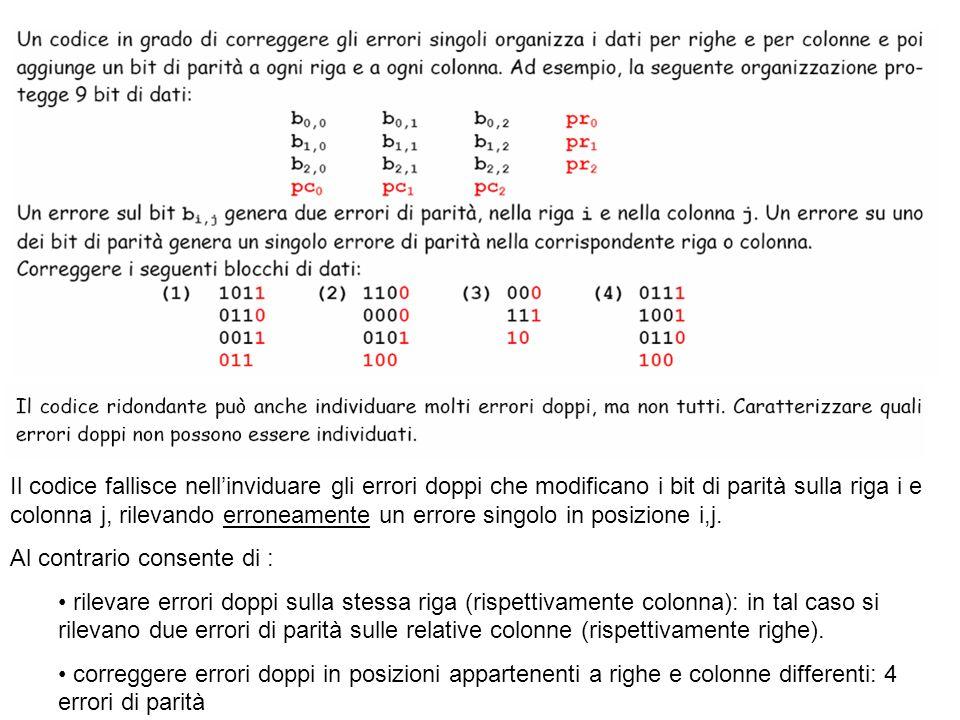Il codice fallisce nell'inviduare gli errori doppi che modificano i bit di parità sulla riga i e colonna j, rilevando erroneamente un errore singolo in posizione i,j.